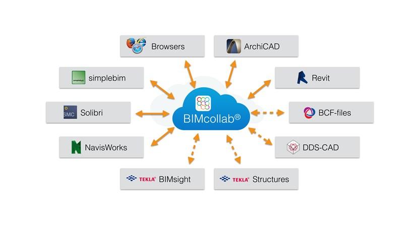BCF Manager – efektyvesnė skaitmeninė komunikacija BIM procese
