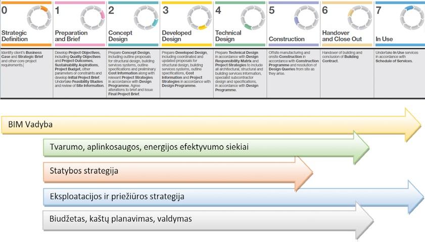 Statybos proceso etapai pagal RIBA organizaciją. BIM Vadyba