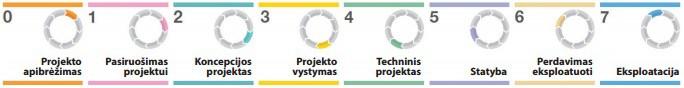 Projekto kokybė, RIBA etapai