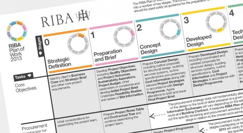Projekto kokybė priklauso nuo aiškiai apibrėžtų procesų