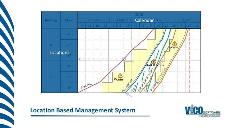 Statybos projektų planavimo metodika Location Based Management