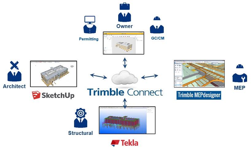 BIM komunikacijos ir bendradarbiavimo platforma Trimble Connect